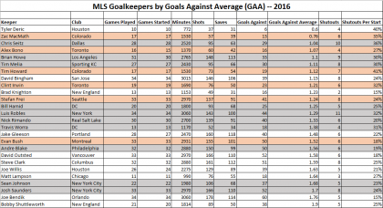 MLS Goalkeepers by GAA